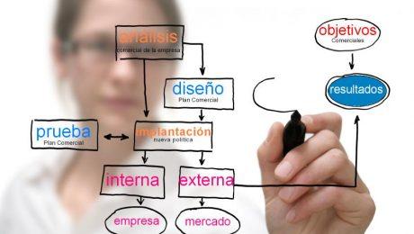 Estructura del plan de Marketing
