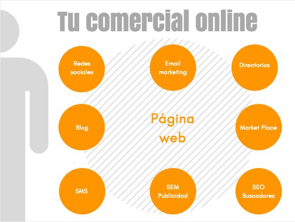 Comercial en internet, agencia de marketing