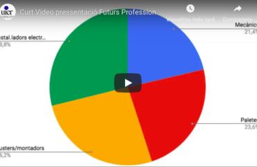 Profesiones más demandadas 2019-2023 en el Ripollès